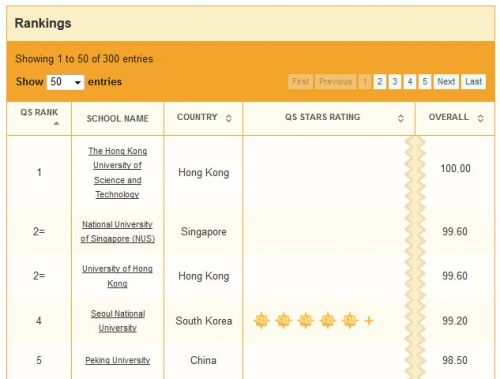 SNU Ranks 4th in 2013 QS Asia University Rankings